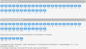 Транскрипция на английском языке русскими буквами