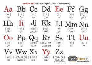 Транскрипция английского алфавита русскими буквами